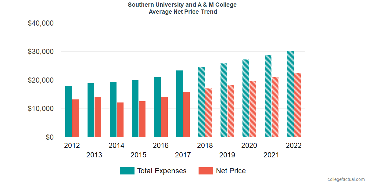 Average Net Price at Southern University and A & M College