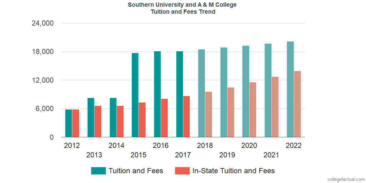 Tuition and Fees Trends at Southern University and A & M College