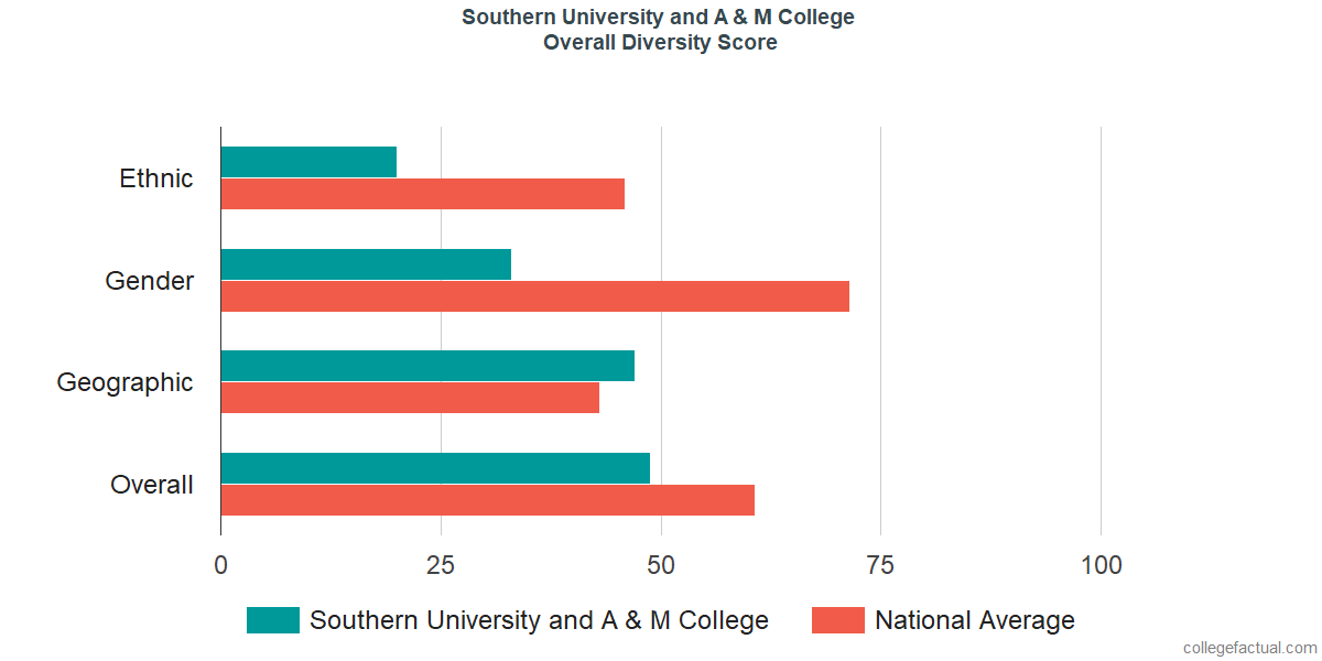 Overall Diversity at Southern University and A & M College