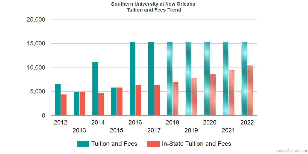 Tuition and Fees Trends at Southern University at New Orleans
