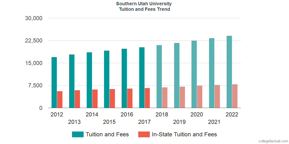 Tuition and Fees Trends at Southern Utah University