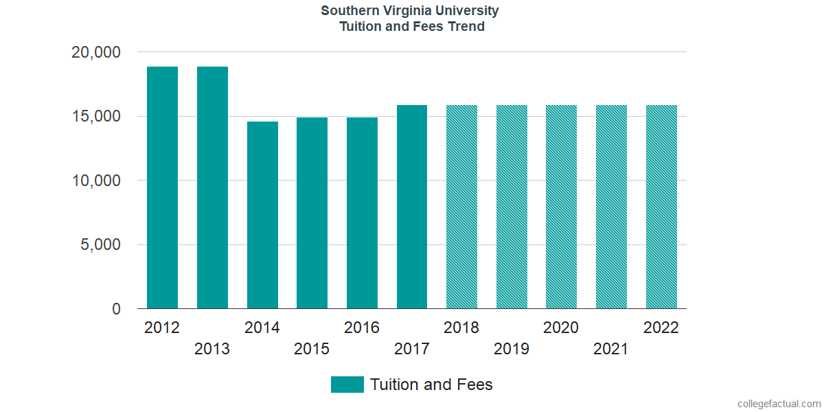 Tuition and Fees Trends at Southern Virginia University