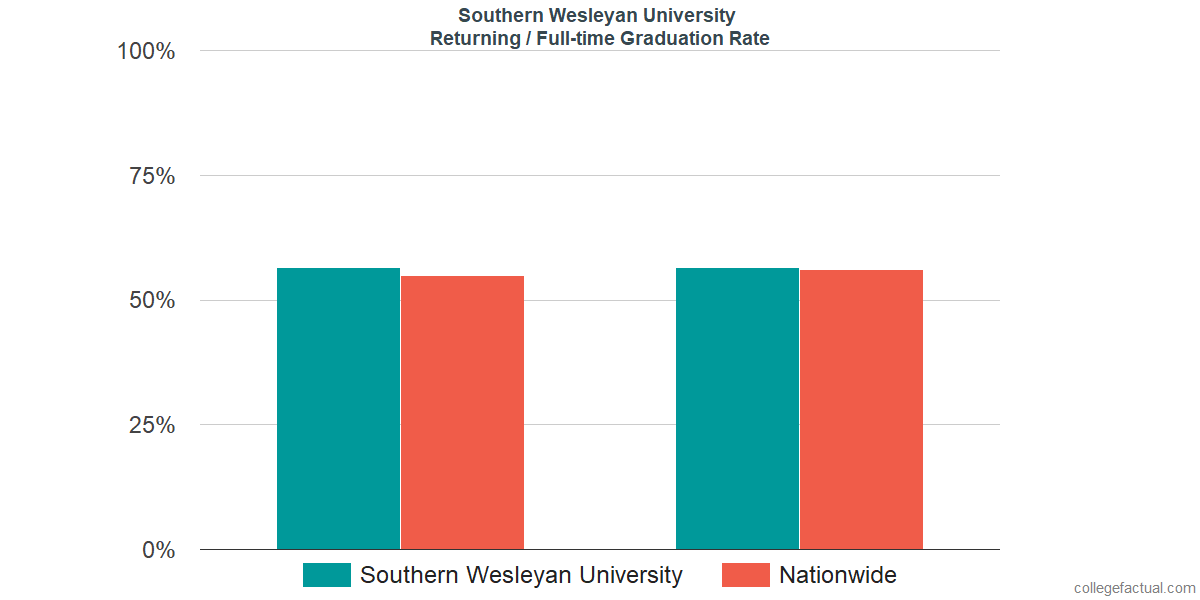 Graduation rates for returning / full-time students at Southern Wesleyan University