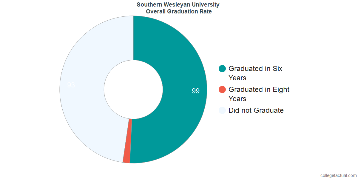 Southern Wesleyan UniversityUndergraduate Graduation Rate