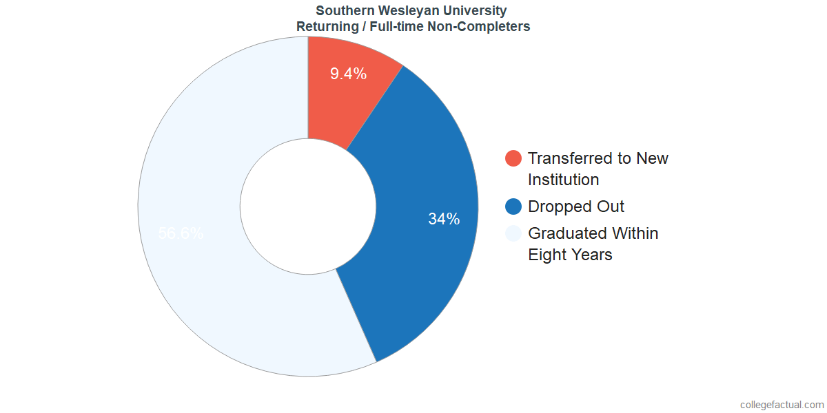 Non-completion rates for returning / full-time students at Southern Wesleyan University