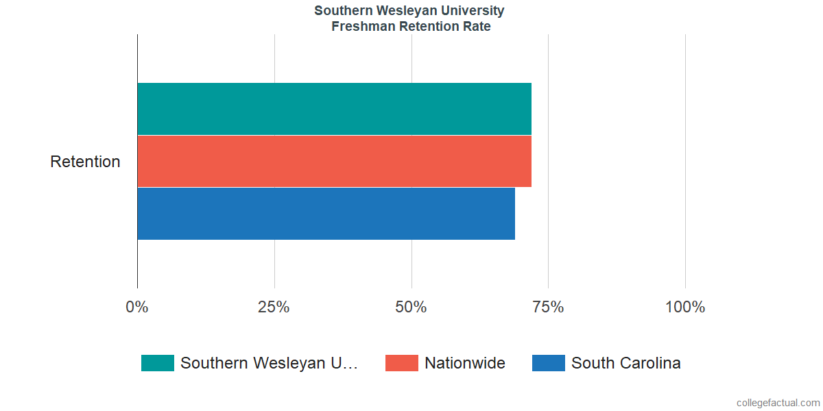 Southern Wesleyan UniversityFreshman Retention Rate