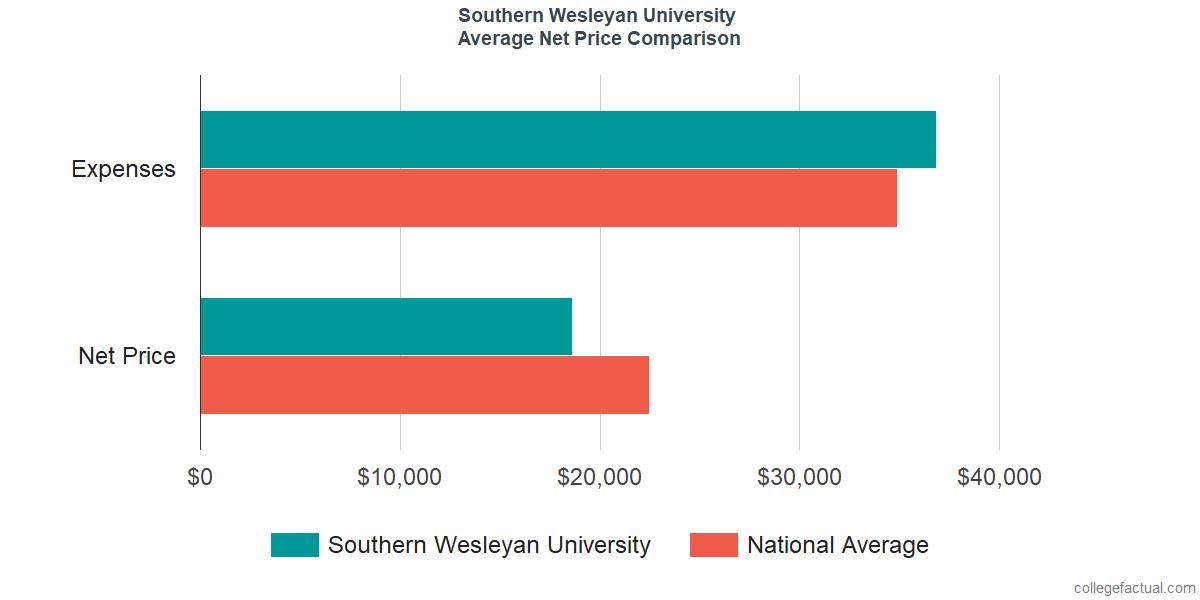 Net Price Comparisons at Southern Wesleyan University