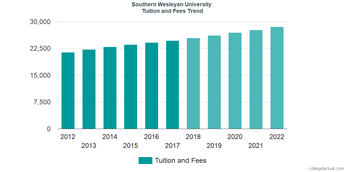 Tuition and Fees Trends at Southern Wesleyan University