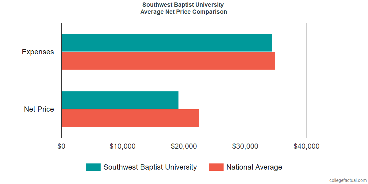 Net Price Comparisons at Southwest Baptist University