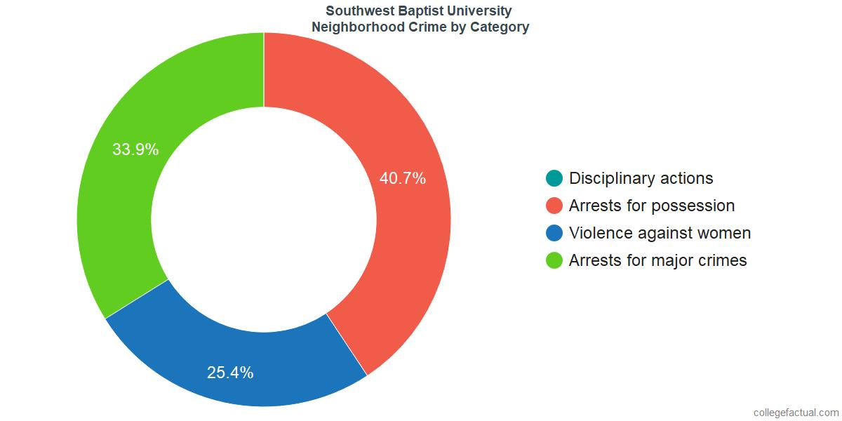 Bolivar Neighborhood Crime and Safety Incidents at Southwest Baptist University by Category