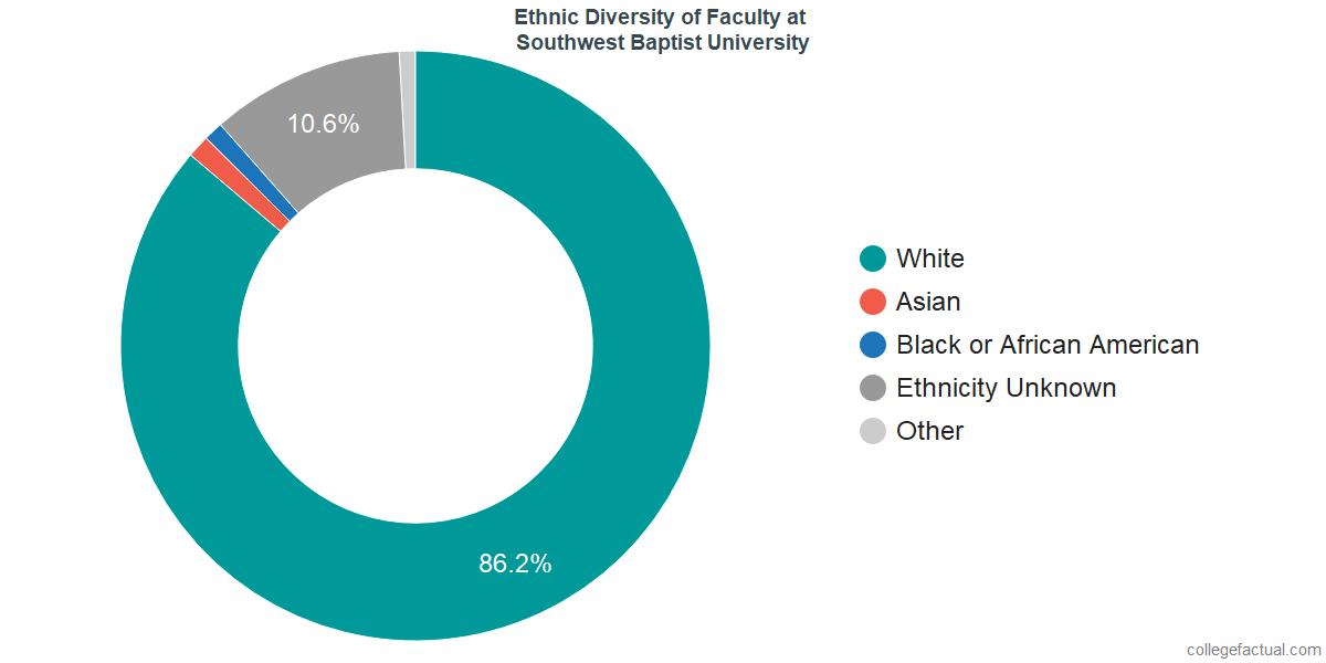 Ethnic Diversity of Faculty at Southwest Baptist University