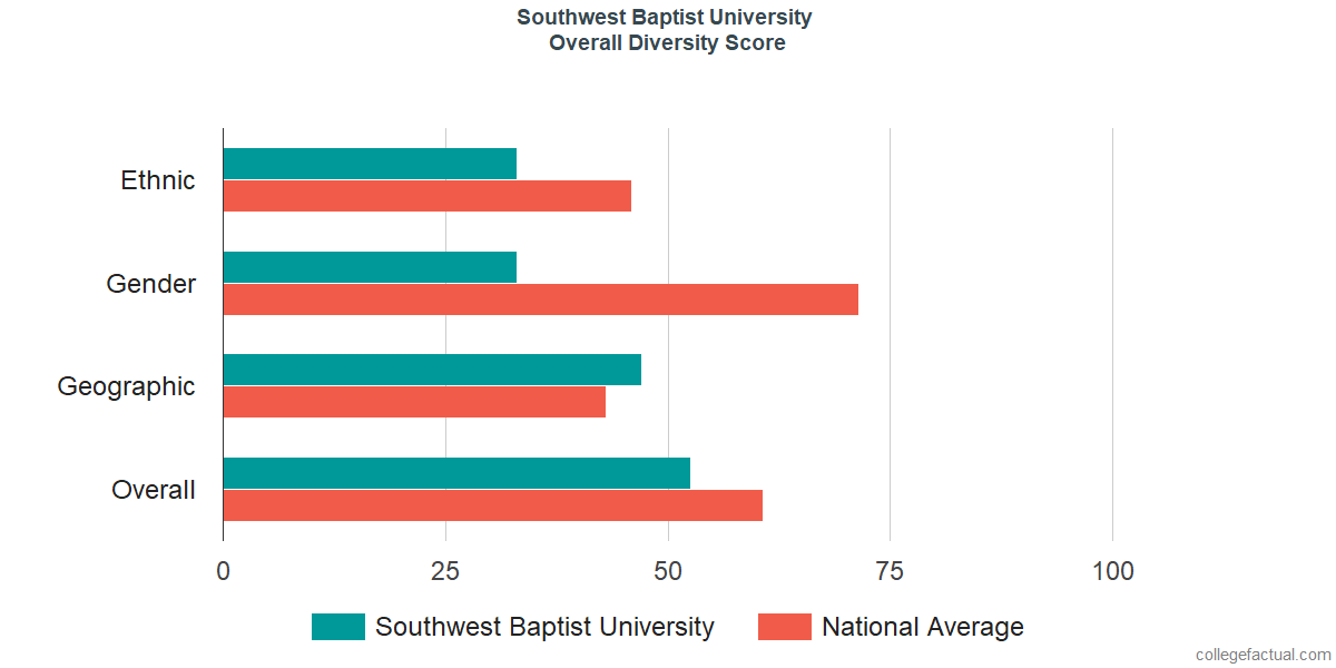 Overall Diversity at Southwest Baptist University