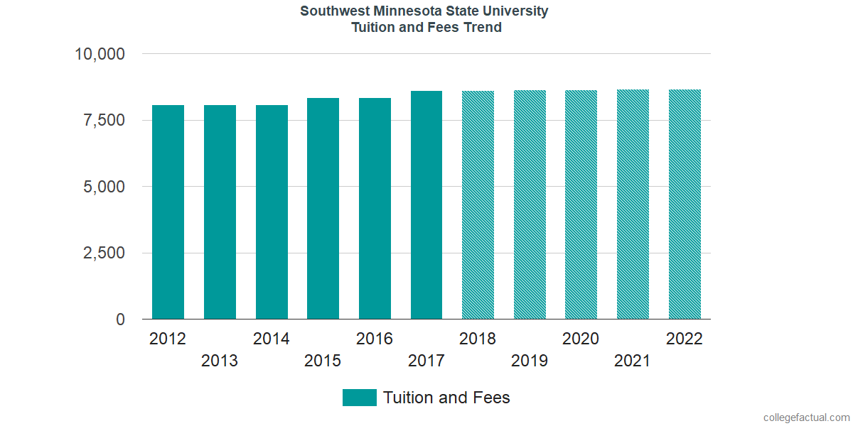 Tuition and Fees Trends at Southwest Minnesota State University