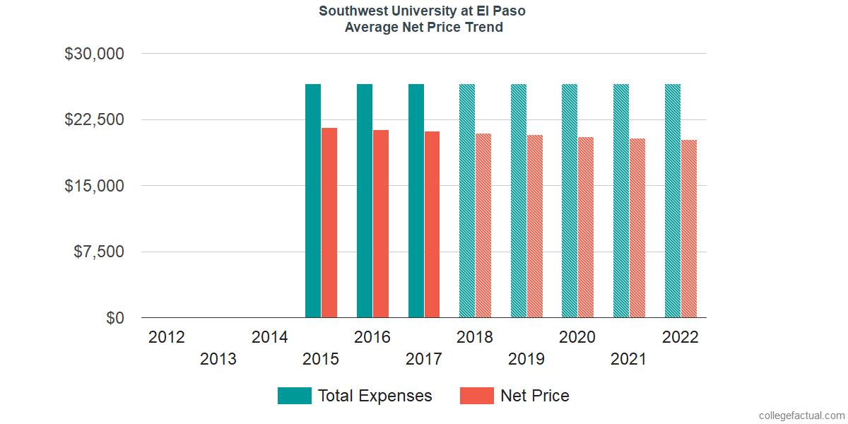 Net Price Trends at Southwest University at El Paso