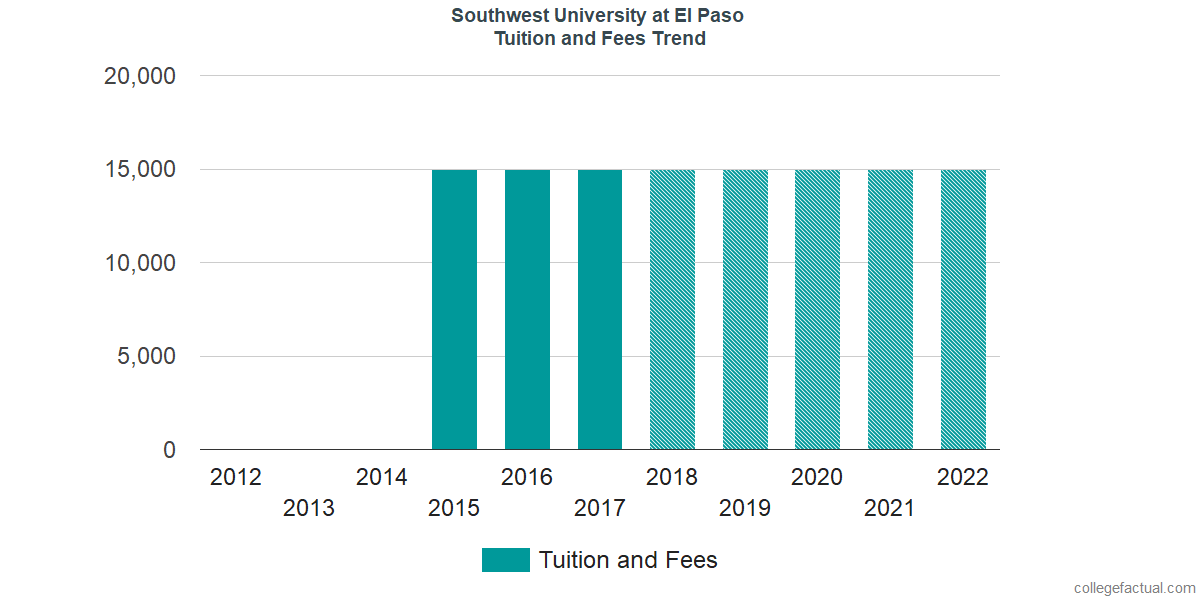 Tuition and Fees Trends at Southwest University at El Paso