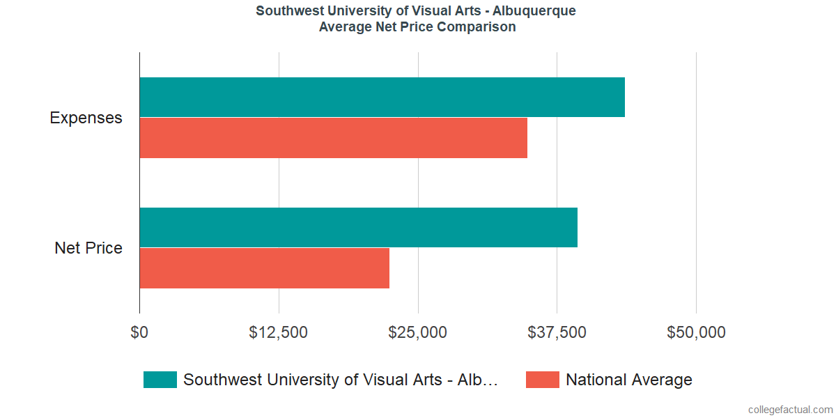 Net Price Comparisons at Southwest University of Visual Arts - Albuquerque