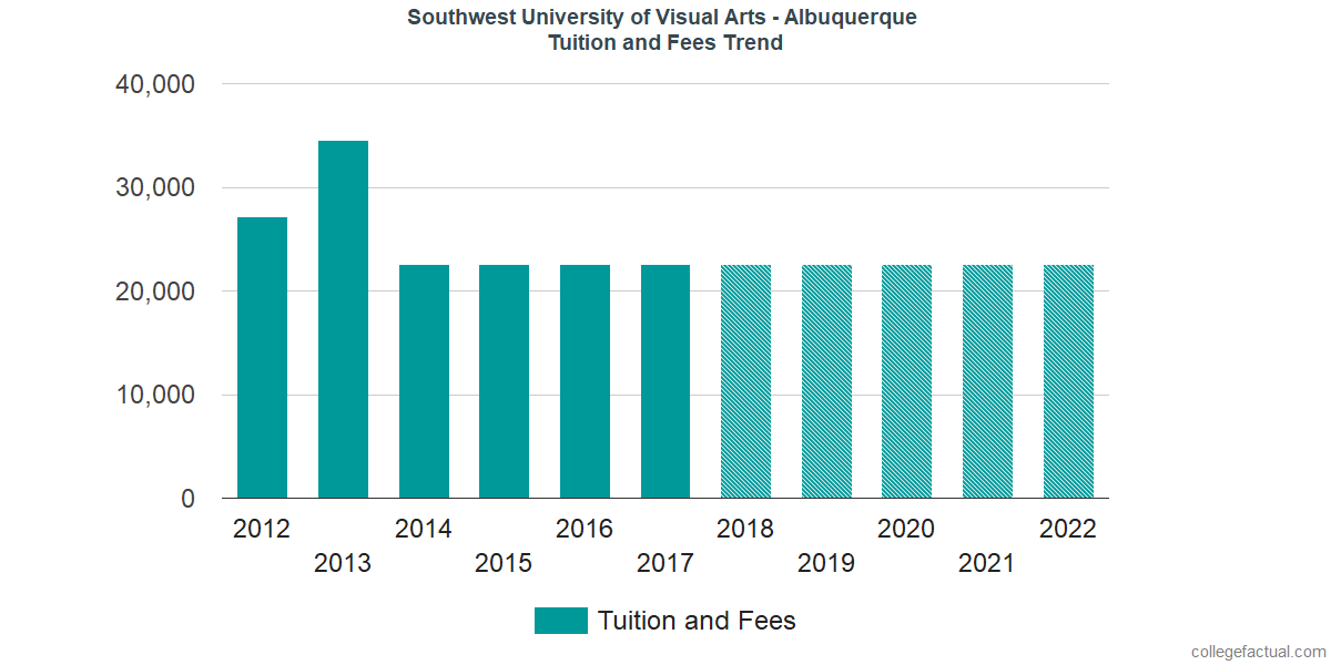 Tuition and Fees Trends at Southwest University of Visual Arts - Albuquerque