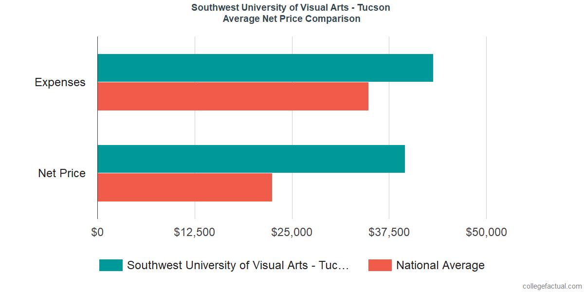 Net Price Comparisons at Southwest University of Visual Arts - Tucson