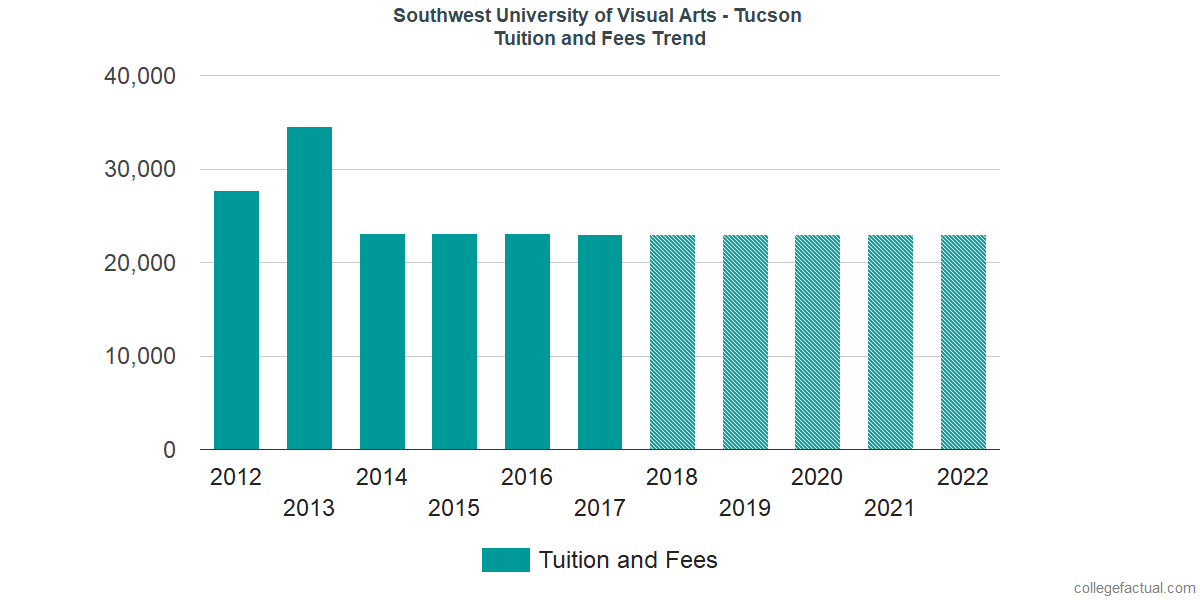 Tuition and Fees Trends at Southwest University of Visual Arts - Tucson