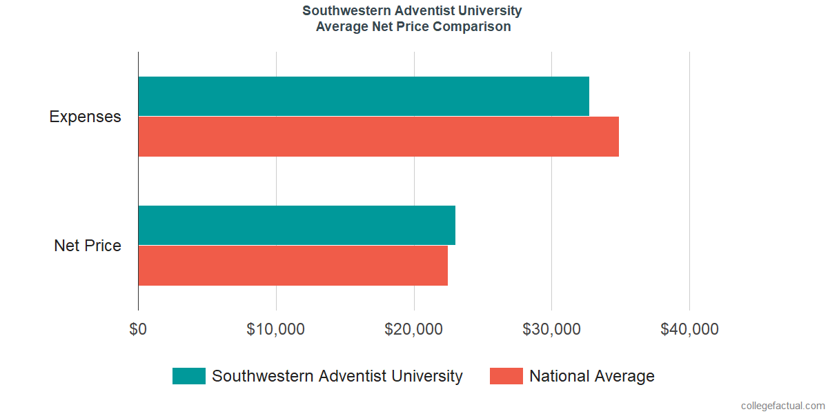Net Price Comparisons at Southwestern Adventist University
