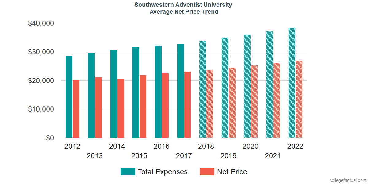 Net Price Trends at Southwestern Adventist University