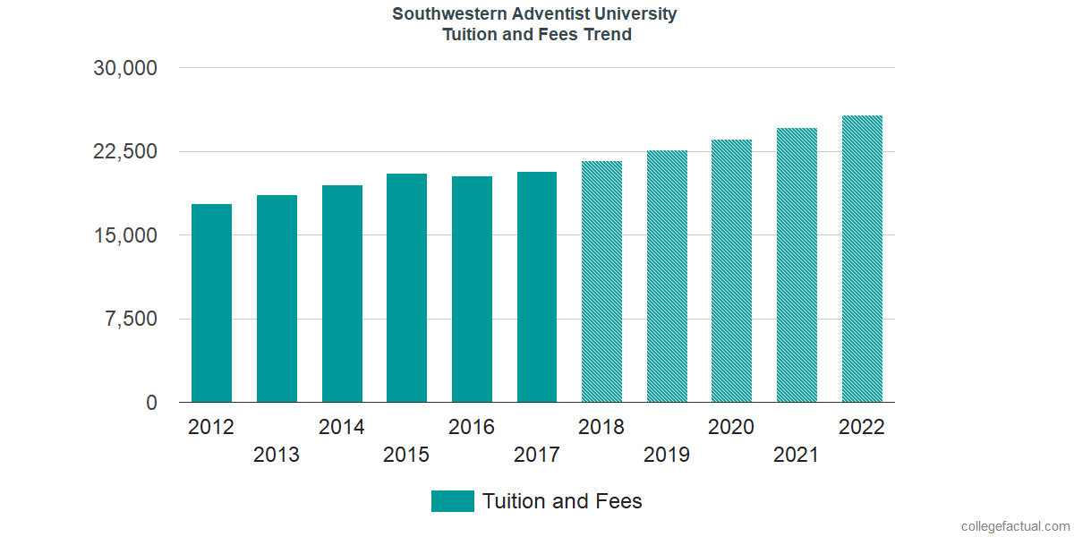 Tuition and Fees Trends at Southwestern Adventist University