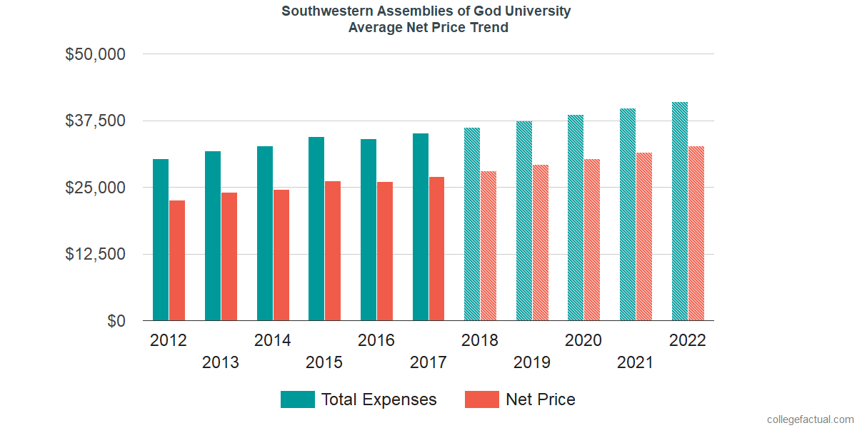 Net Price Trends at Southwestern Assemblies of God University