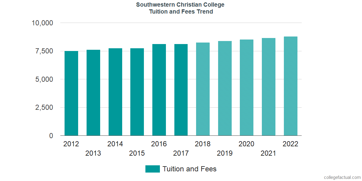 Tuition and Fees Trends at Southwestern Christian College