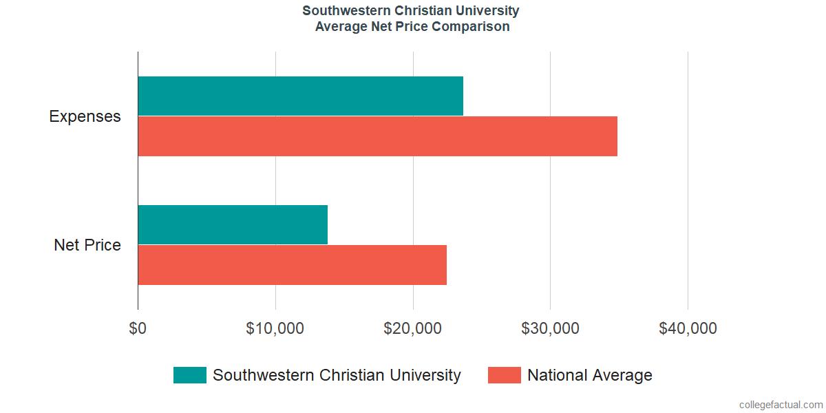 Net Price Comparisons at Southwestern Christian University