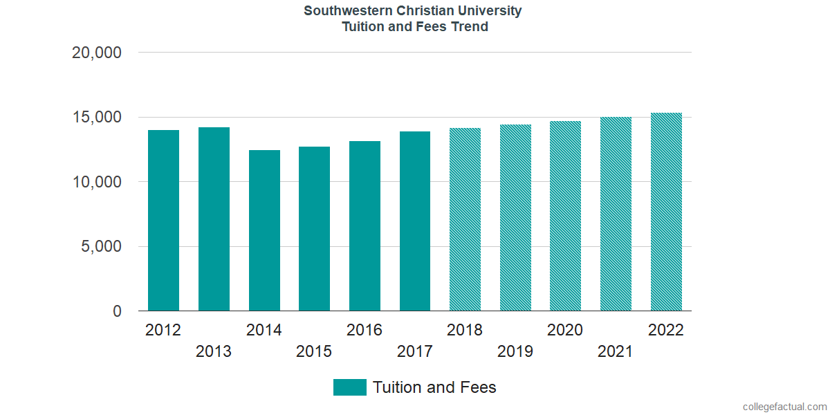 Tuition and Fees Trends at Southwestern Christian University