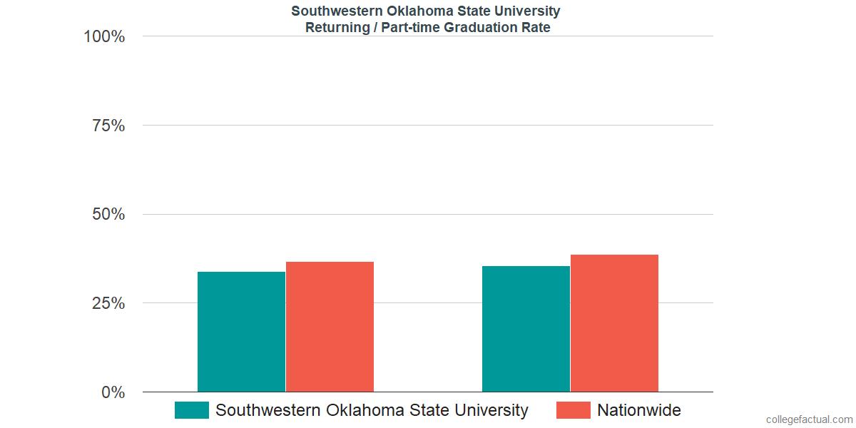 Southwestern Oklahoma State University Graduation Rate