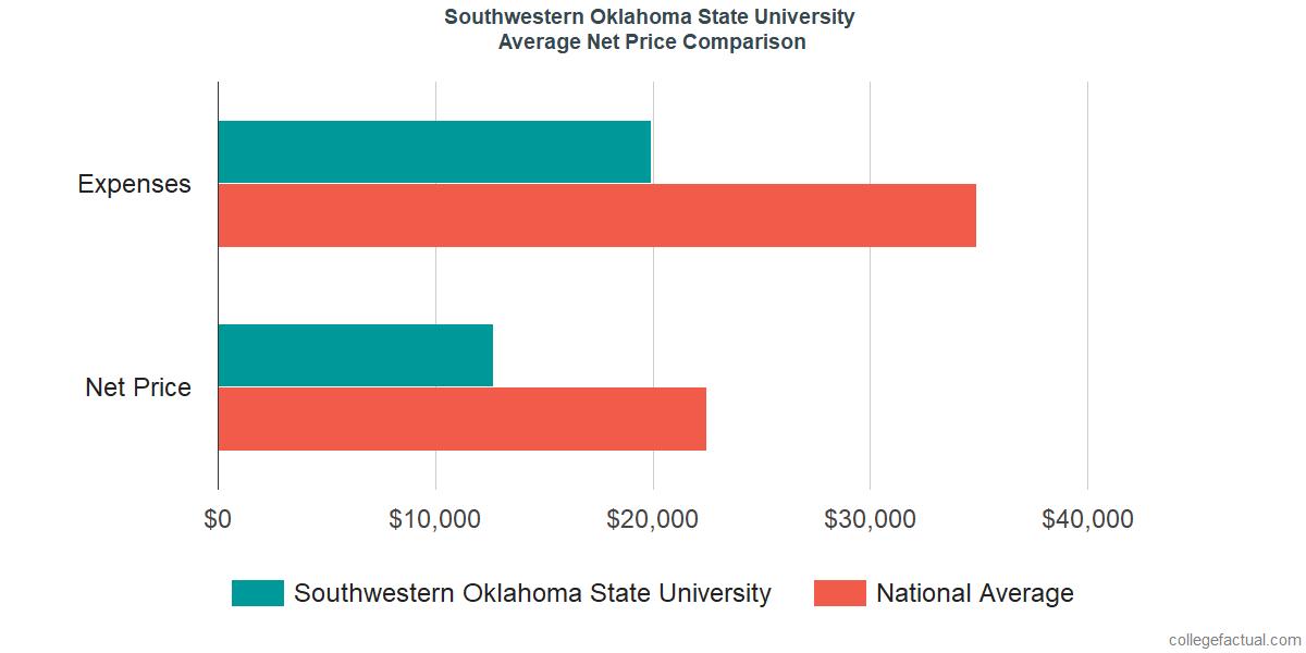 Net Price Comparisons at Southwestern Oklahoma State University