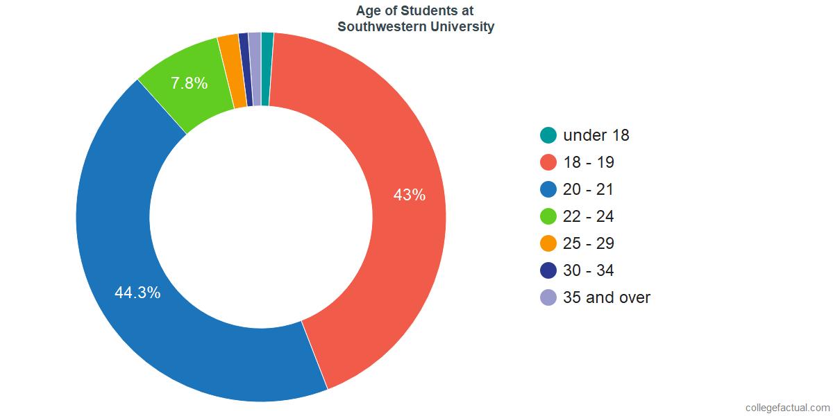 Age of Undergraduates at Southwestern University