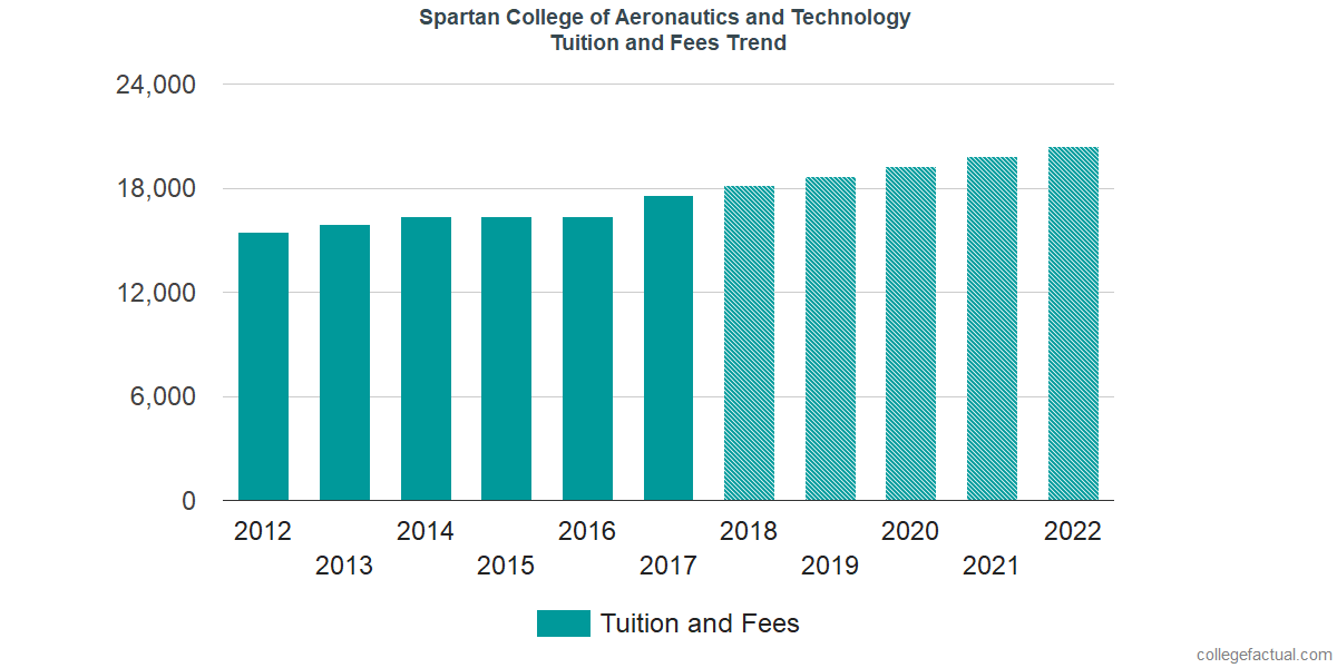 Tuition and Fees Trends at Spartan College of Aeronautics and Technology