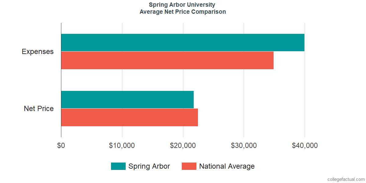 Net Price Comparisons at Spring Arbor University