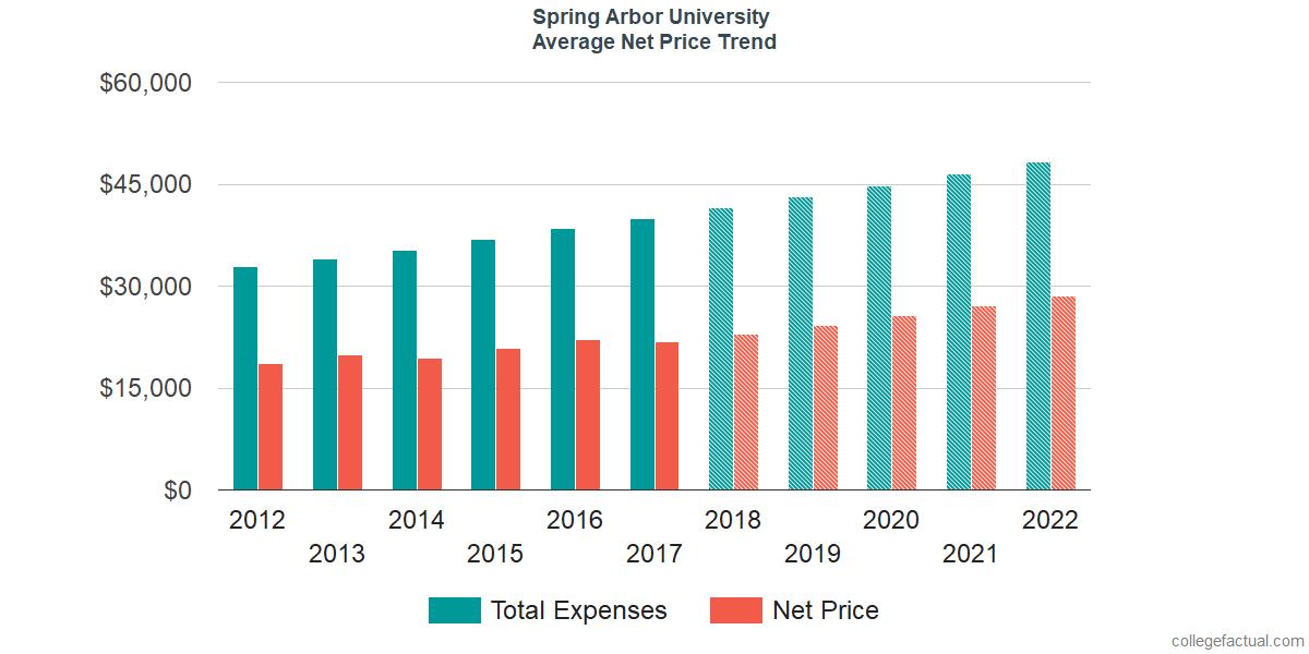 Net Price Trends at Spring Arbor University