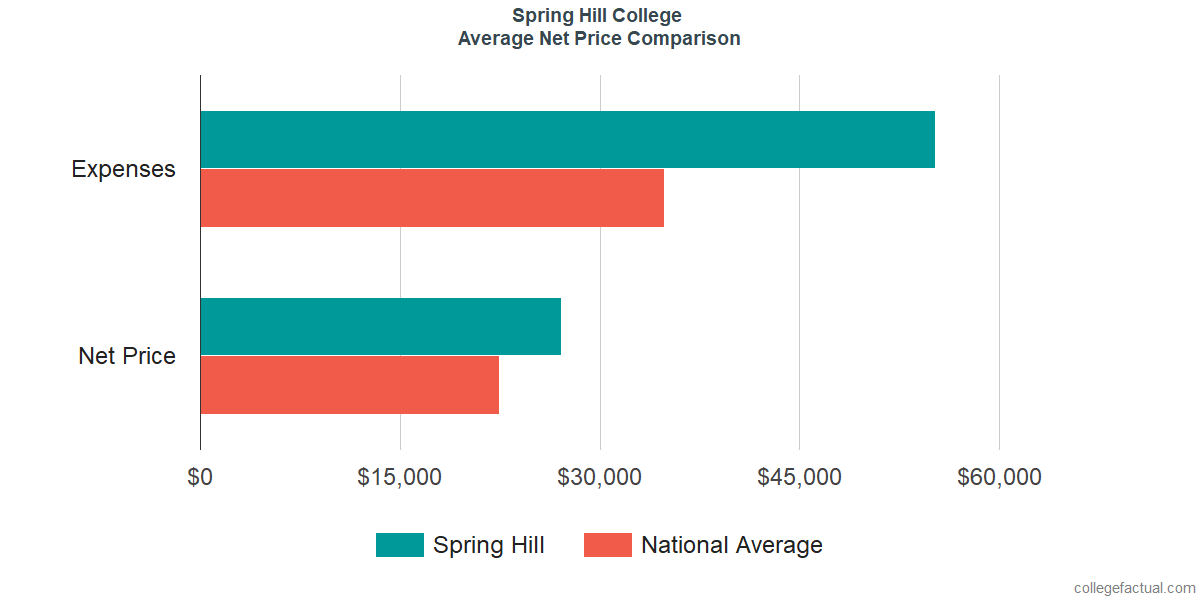 Net Price Comparisons at Spring Hill College