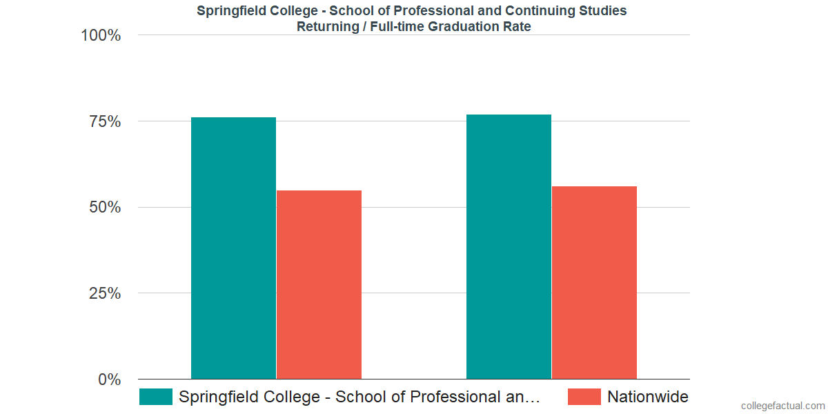 Graduation rates for returning / full-time students at Springfield College - School of Professional and Continuing Studies
