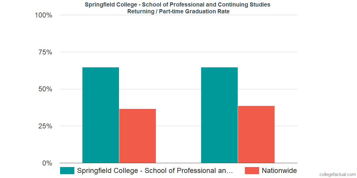 Graduation rates for returning / part-time students at Springfield College - School of Professional and Continuing Studies