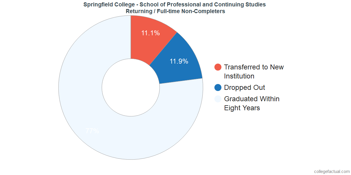 Non-completion rates for returning / full-time students at Springfield College - School of Professional and Continuing Studies