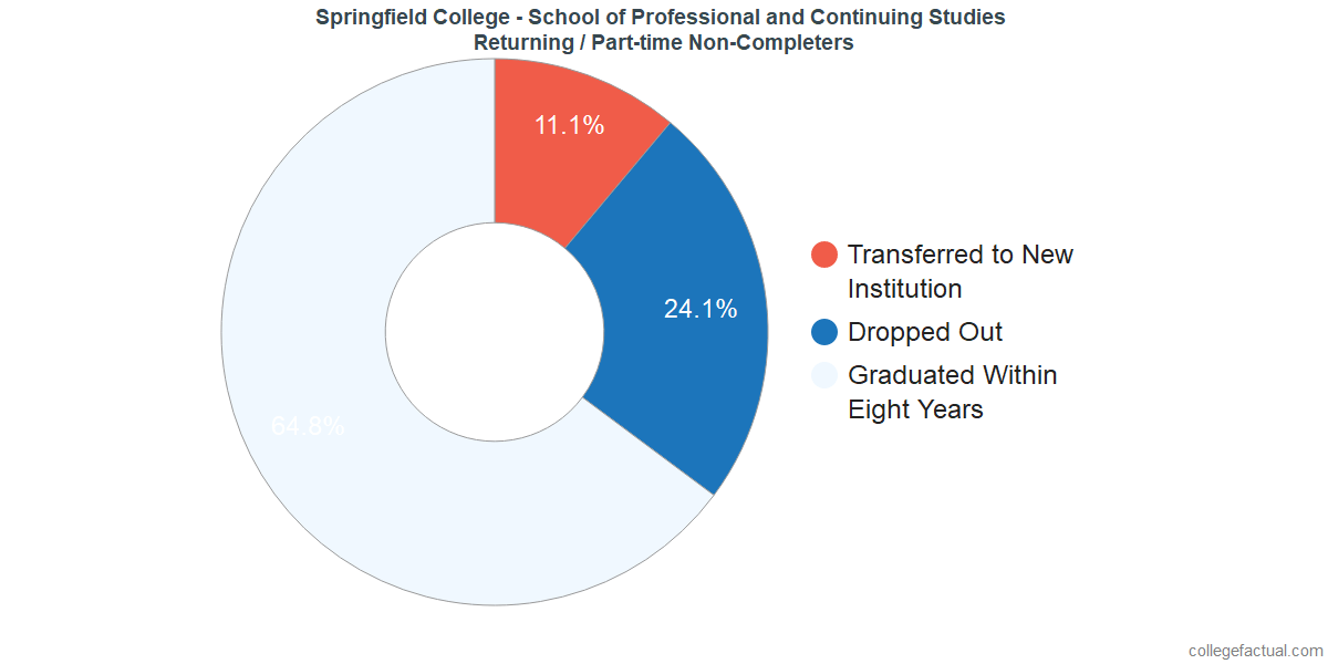 Non-completion rates for returning / part-time students at Springfield College - School of Professional and Continuing Studies