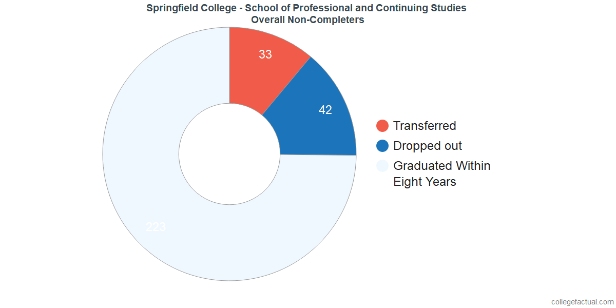 dropouts & other students who failed to graduate from Springfield College - School of Professional and Continuing Studies