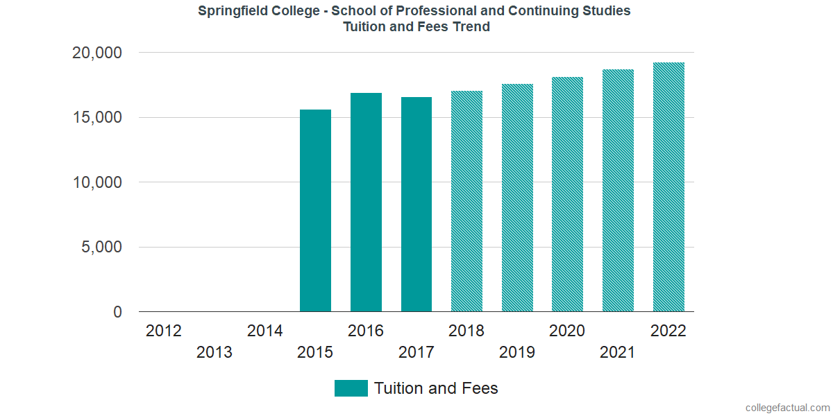 Tuition and Fees Trends at Springfield College - School of Professional and Continuing Studies