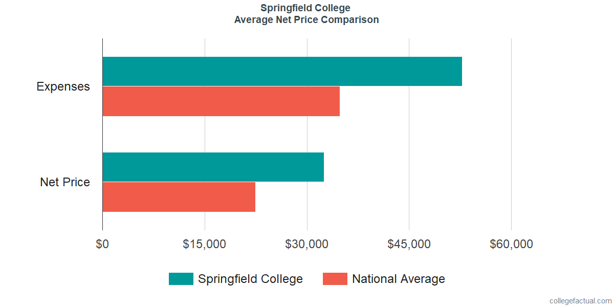 Net Price Comparisons at Springfield College