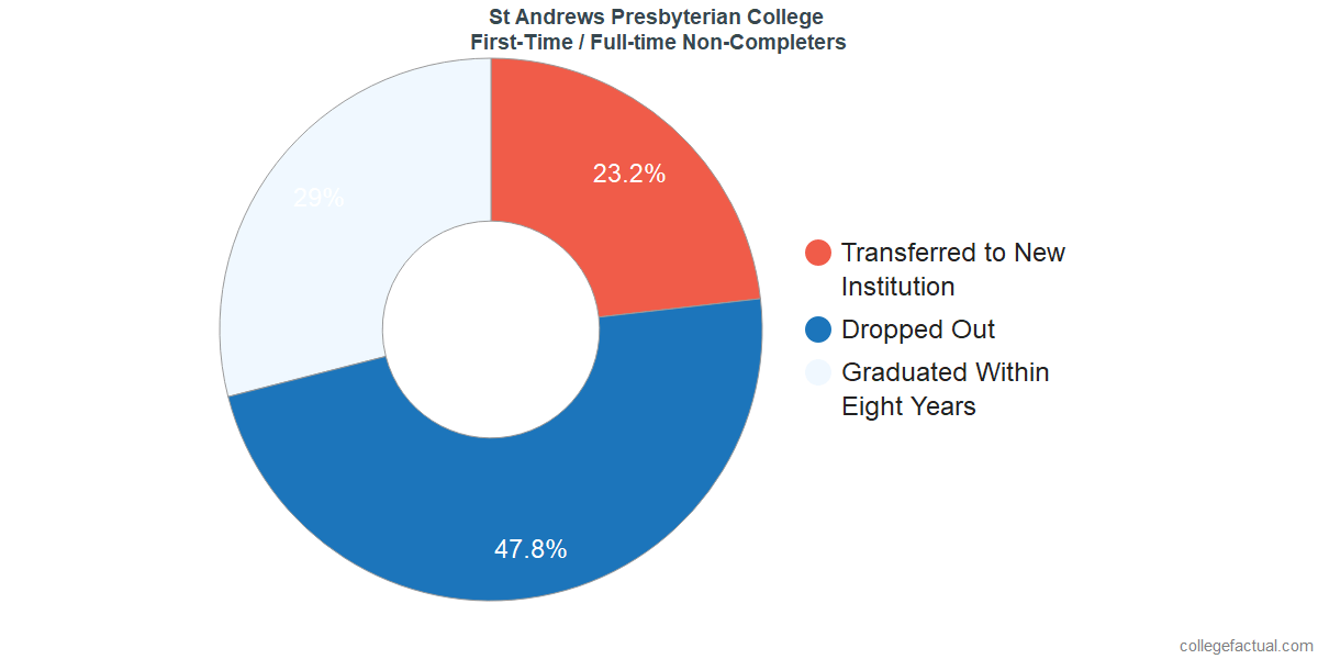 Non-completion rates for first-time / full-time students at St. Andrews University