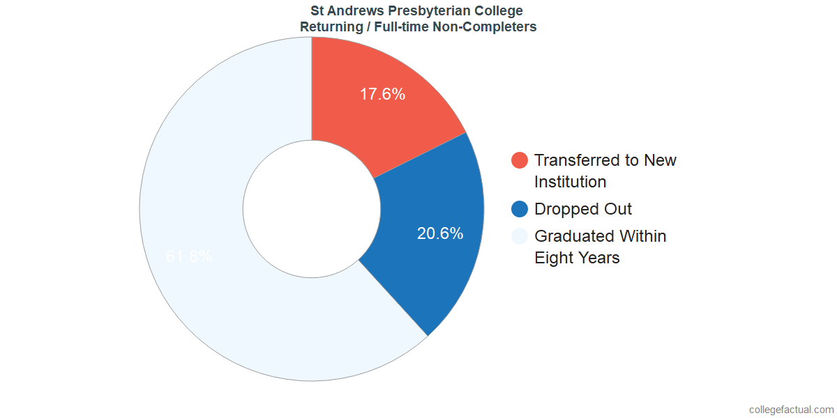 Non-completion rates for returning / full-time students at St. Andrews University