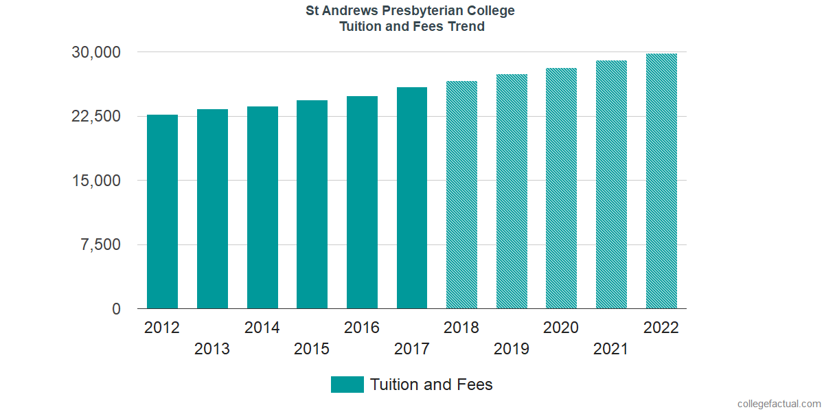 Tuition and Fees Trends at St. Andrews University