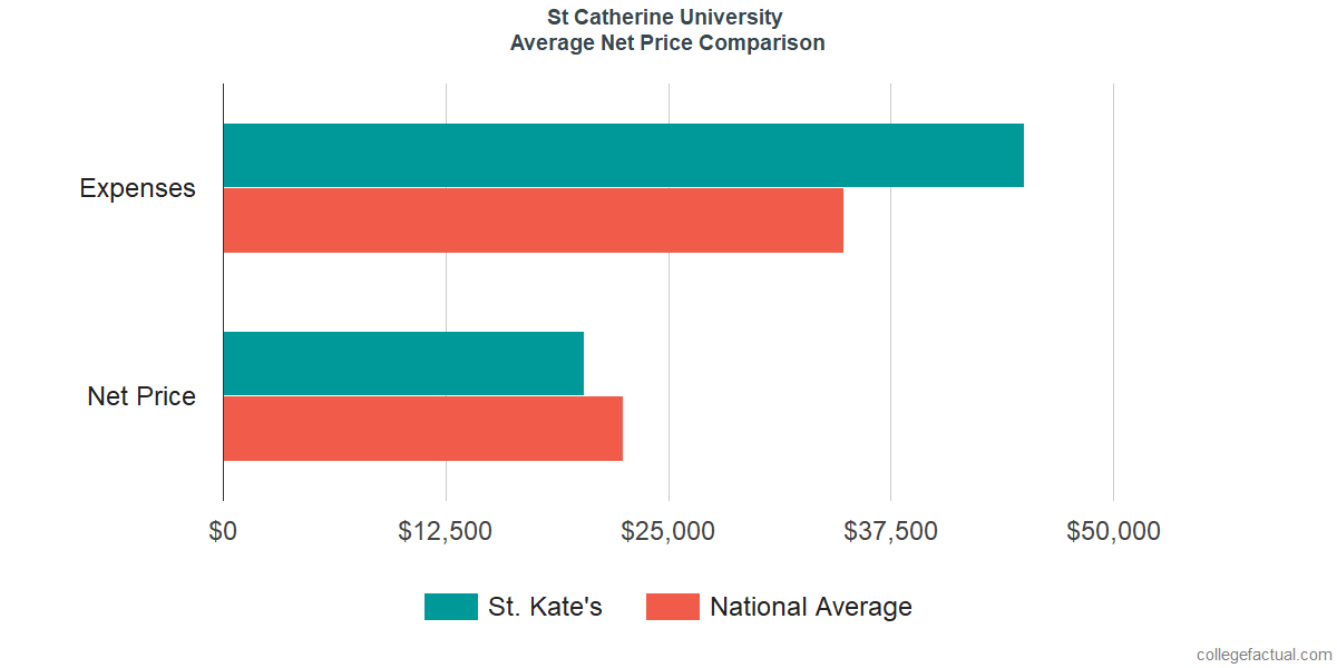 Net Price Comparisons at St Catherine University