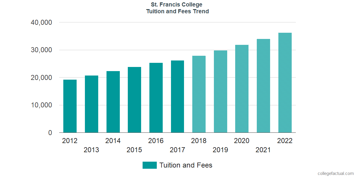 Tuition and Fees Trends at St. Francis College