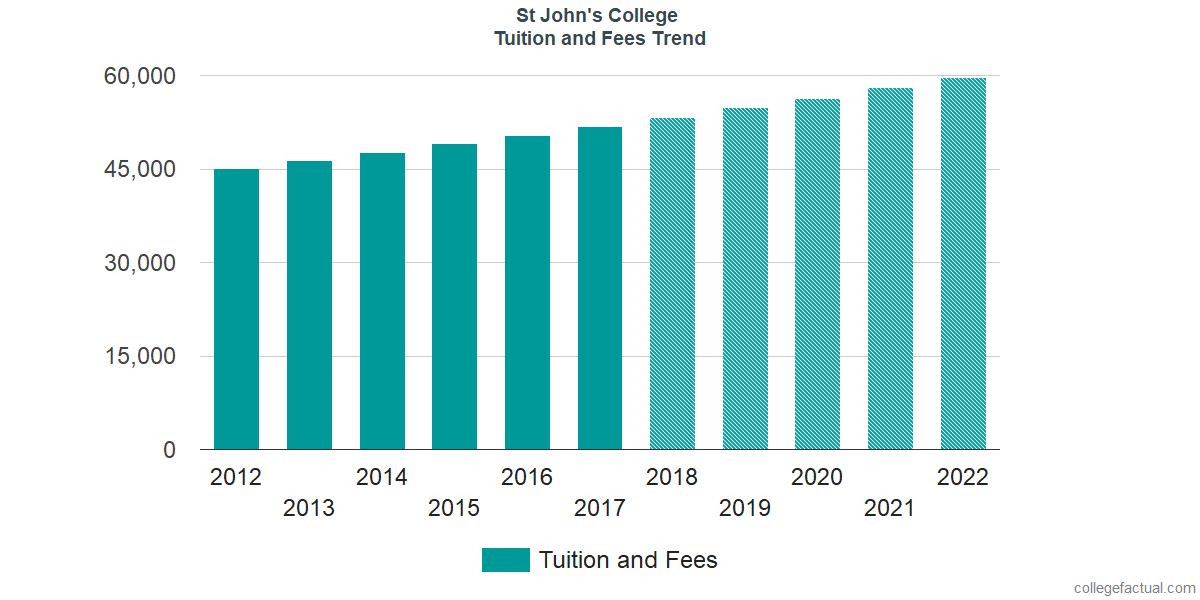 Tuition and Fees Trends at St John's College